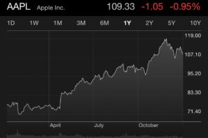 apple chart iphone