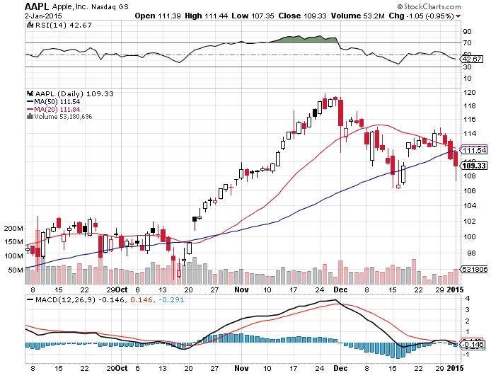 apple stocks charts