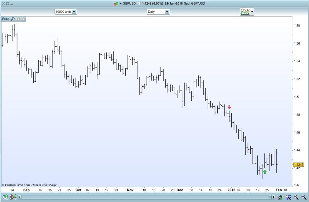 GBP:USD 29:01:16
