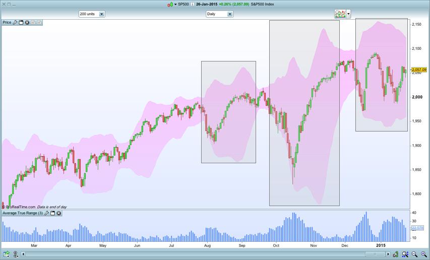 s&p500 volatility box